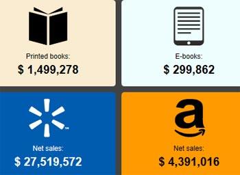 infographie ventes ebooks temps réel