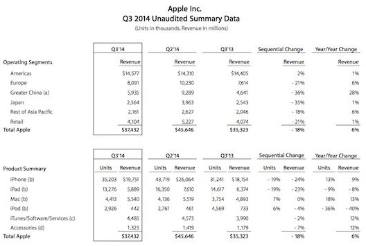 Apple-resultats-financiers-Q3-2014