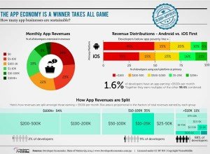 Appli-revenus-developpeurs