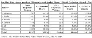 IDC-smartphones-Q2-2014