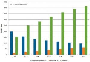 Tablettes-ventes-en-baisse-DisplaySearch