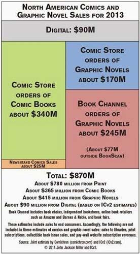 Ventes-de-Comics-USA-2013