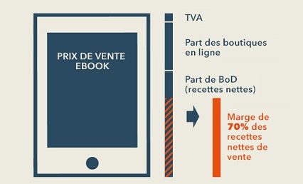 BOD auteur independant ebook IDBOOX