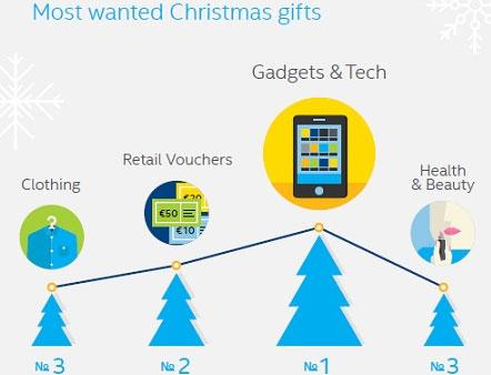 Etude Intel High-Tech cadeau de Noël numéro 1