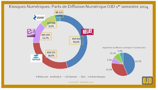 OJD kiosque numerique 1er sem 2014 IDBOOX