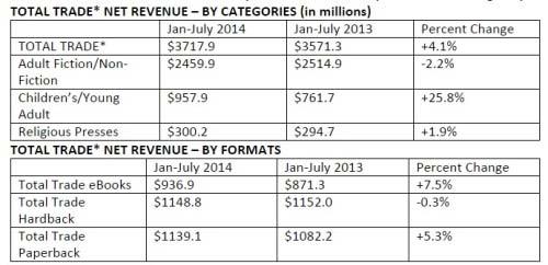 VEntes ebooks USA 7 premiers mois 2014