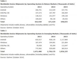 Ventes-smartphones-2014-Gartner