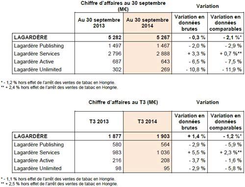 Hachette-Livre-CA-Q3-2014