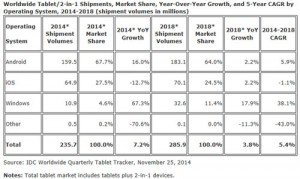 IDC-ralentissement-ventes-tablettes-2014