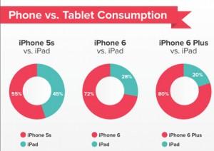 iPhone-6-cannibalise-iPad