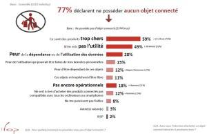 ifop-objet-connectes-en-france-2014-01