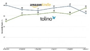 tolino amazon ebook