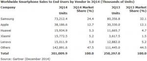 Gartner-ventes-smartphones-Q3-2014