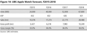 UBS-ventes-Apple-Watch-2015