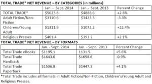 ventes-livres-USA-9-mois-2014