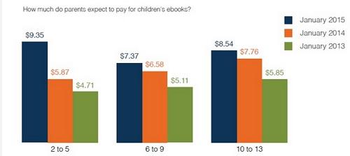 etude lecture numerique enfants USA Ebook IDBOOX