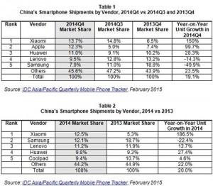 IDC-Xiaomi-depasse-Samsung-en-Chine