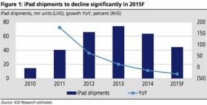 KGI-ventes-ipad-2015