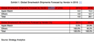 Apple-Watch-ventes-Strategy-Analytics