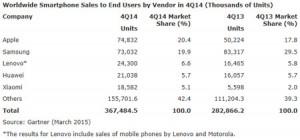 Apple-premier-vendeur-smartphones-fin-2014