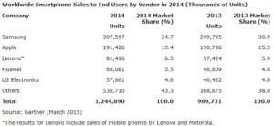 Apple-premier-venduer-smartphones-fin-2014