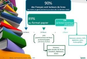 francais lecture ipsos 2