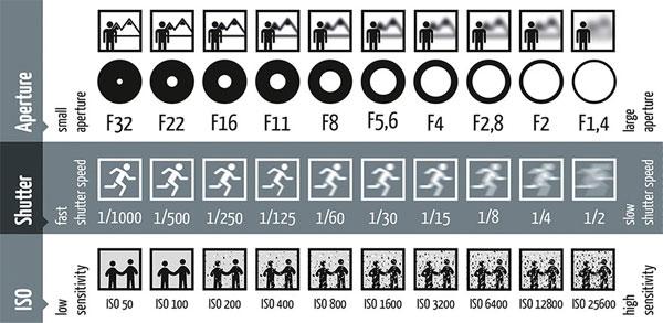 Caméra smartphone explications infographie