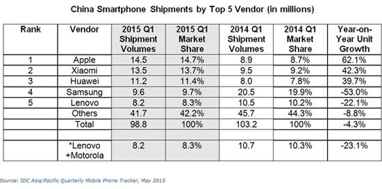 IDC-Samsung-ventes-smartphones-baissent-en-Chine