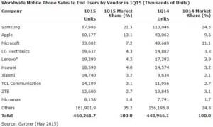 Q1-2015-ventes-mobiles