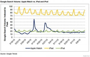 Apple-Watch-interresse-moins-que-iPod