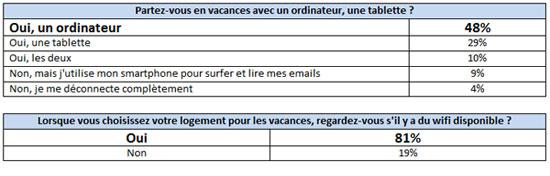 sondage-les-francais-connectes-en-vacances