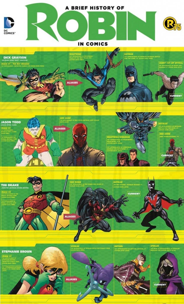 Batman-DC-Comics-75-ans-Robin