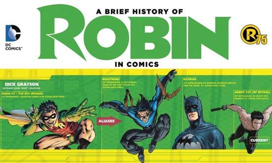 Comics 75 ans de Robin infographie