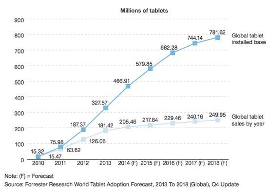 Forrester ventes de tablettes en baisse