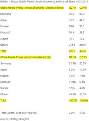 Huawei-3e-vendeur-mobiles-monde