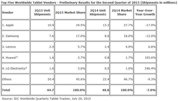 IDC ventes de tablettes en baisse Q2 2015