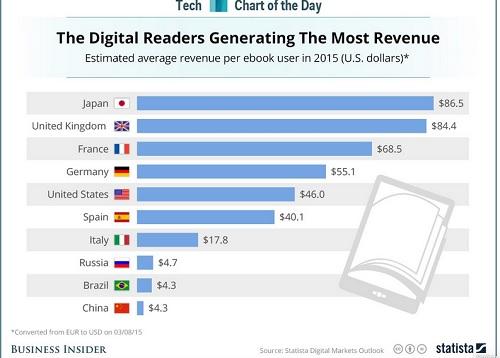 achat ebook 2015