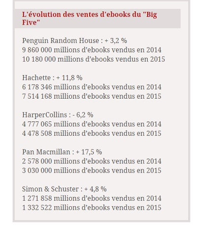 ebook uk ventes 2015