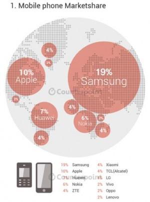 Samsung-par-de-marche-Q2-2015
