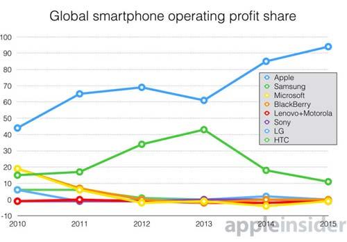 Apple profits marché smartphones