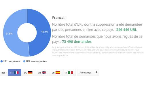 Google droit à l'oubli France