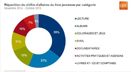 March 233 Du Livre Jeunesse 2015 625 Millions De Chiffre