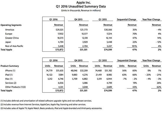 Apple-revenus-Q1-2016