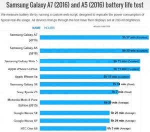 Galaxy-A5-2016-autonomie-batterie