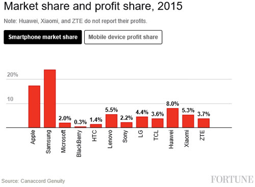 Apple-profits-industrie-mobile-02
