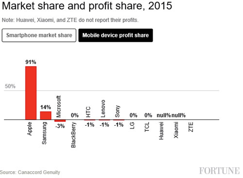Apple 91% des profits mobile