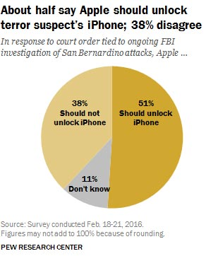 Apple-vs-FBI-sondage-americains