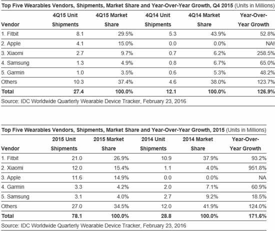 IDC ventes objets connectés 2015