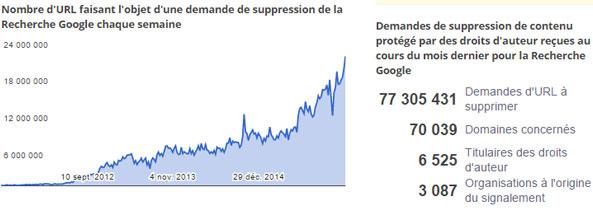 Google-piratage
