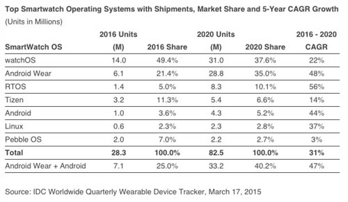IDC-ventes-smartwatch-2016-2020